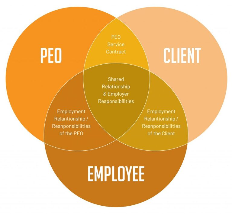 Professional employer organisation (PEO) Services and employer of record Singapore